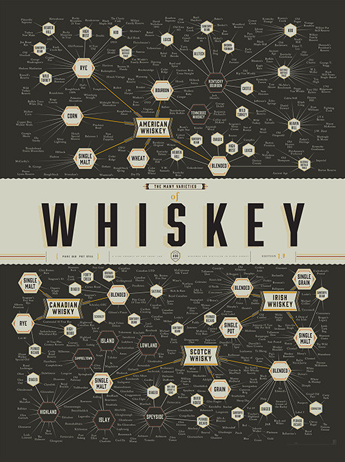 varieties-of-whiskey-00