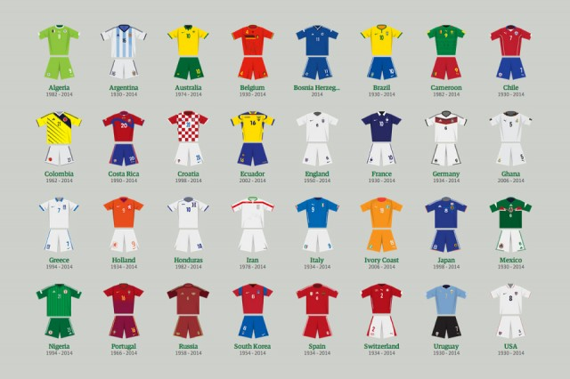 World Cup Kits Through the Ages
