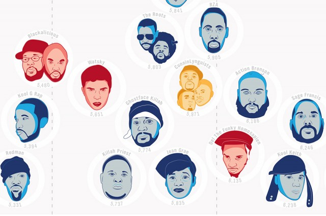 The Hip-Hop Flow Chart Ranks Rappers Vocabulary
