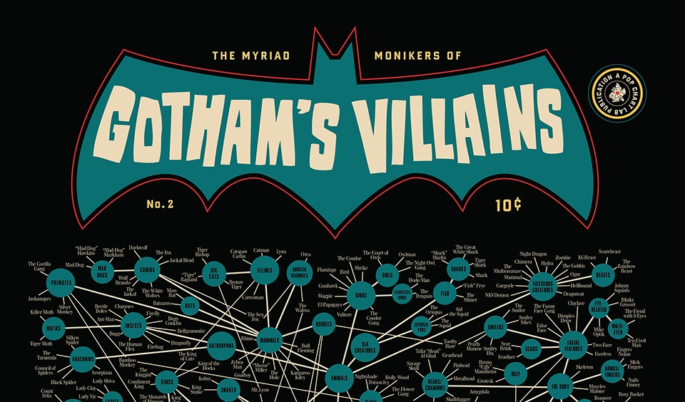 Pop Chart Lab Highlights the Villains of Batman with a New Print